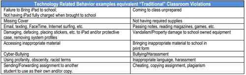 Technology Related Behavior Examples equivalent classroom violations